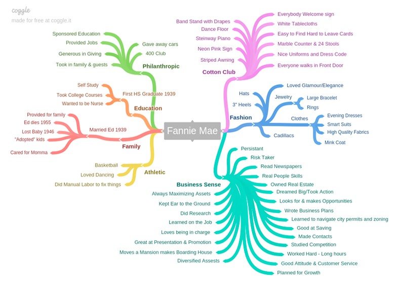 Mind map created using Coggle.it of Fannie Mae Duncan ©Lori Kiplinger Pandy